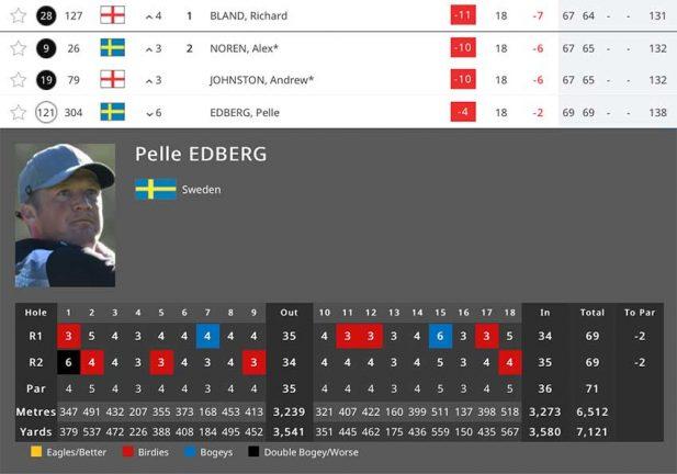 Ny fin runda av Pelle Edberg