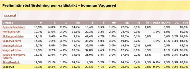 Valkrets och valdistrikt