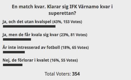 En majoritet trodde på IFK Värnamo inför avslutningen av superettan