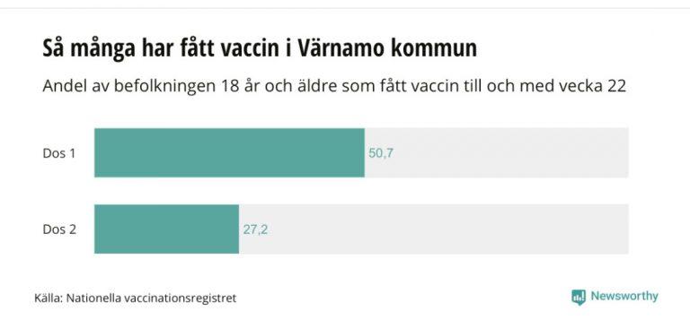 Hälften har fått sin första dos vaccin
