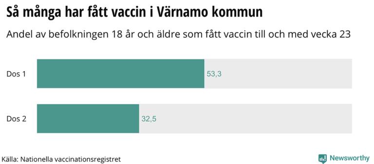 Mer än hälften har fått sin första dos vaccin