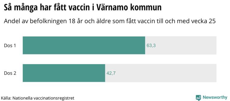 63 procent har fått sin första dos vaccin