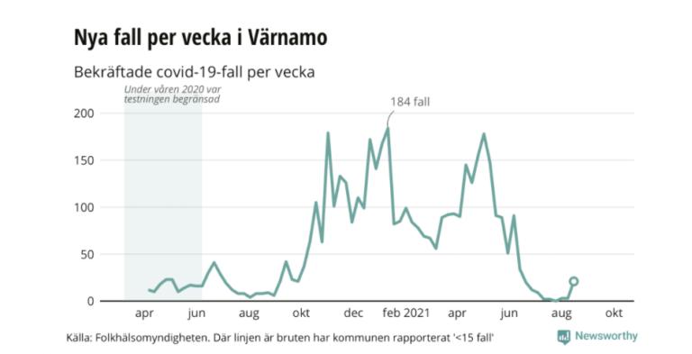 Coronafallen ökar i Värnamo