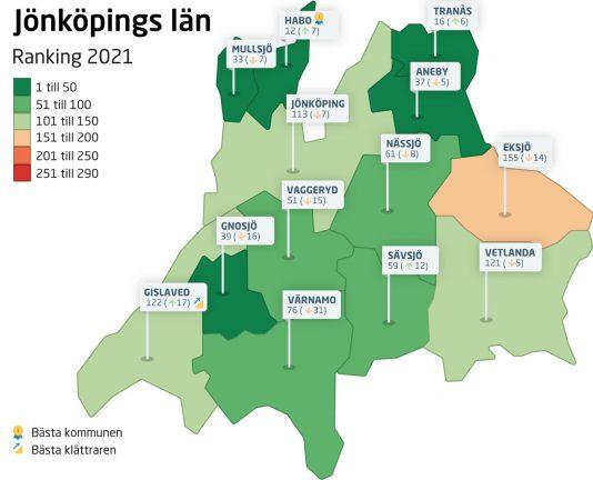Värnamo tappar mest i länet i ranking av företagsklimat