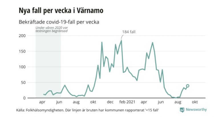 Covid-19 ökar i Värnamo